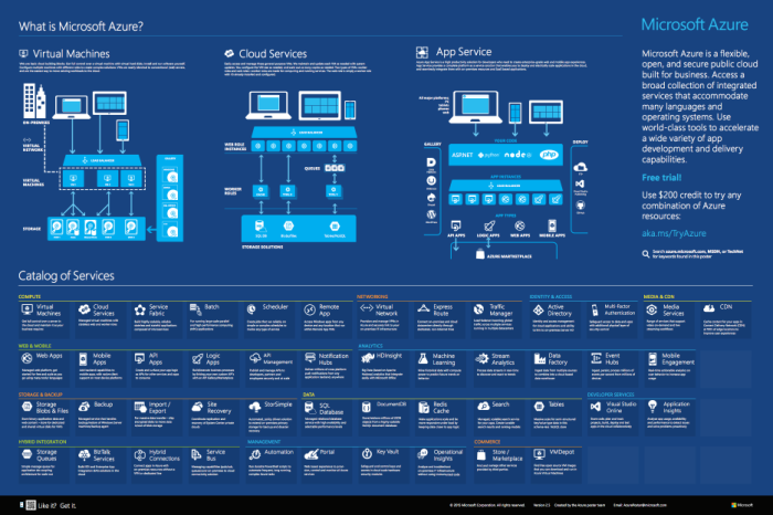 Microsoft Azure Infographic 2015 2.4_UNSEC 2017-07-25 07-34-07.png